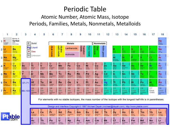 Ppt gateway review powerpoint presentation id 6838207 csec chemistry modern periodic table with atomic mass pdf urtaz