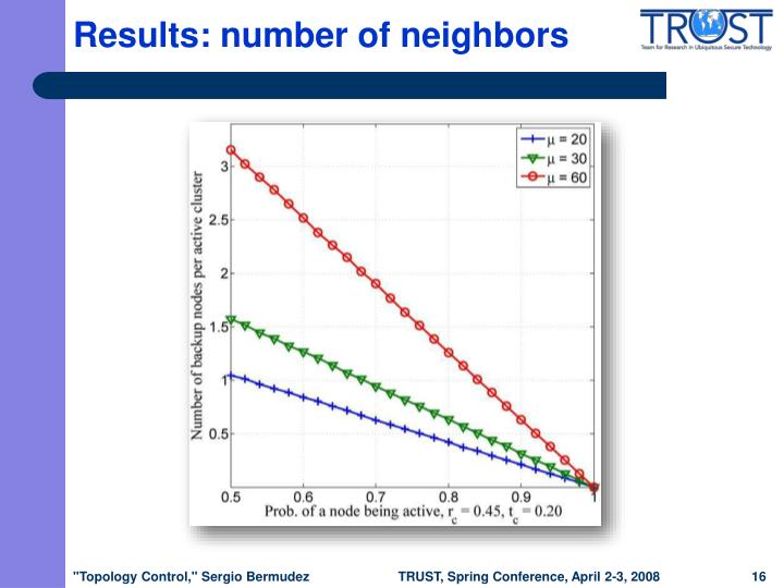 Results: number of neighbors