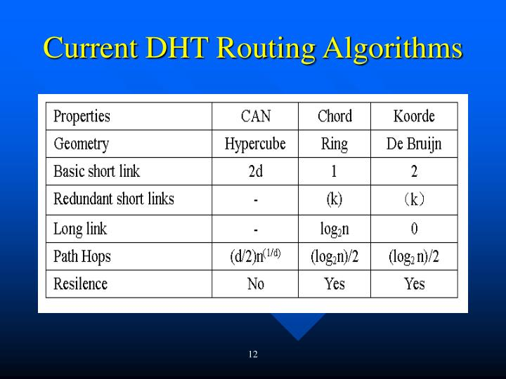 Current DHT Routing Algorithms
