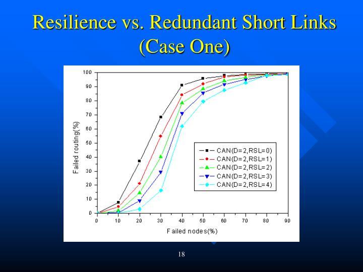 Resilience vs. Redundant Short Links (Case One)