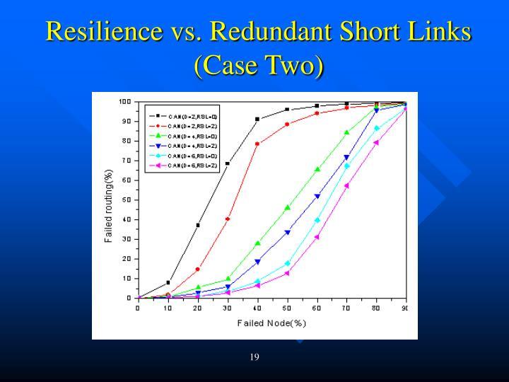 Resilience vs. Redundant Short Links (Case Two)
