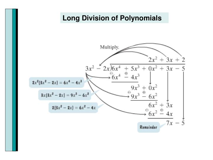 Long Division of Polynomials