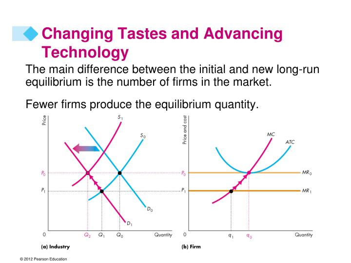 Changing Tastes and Advancing Technology
