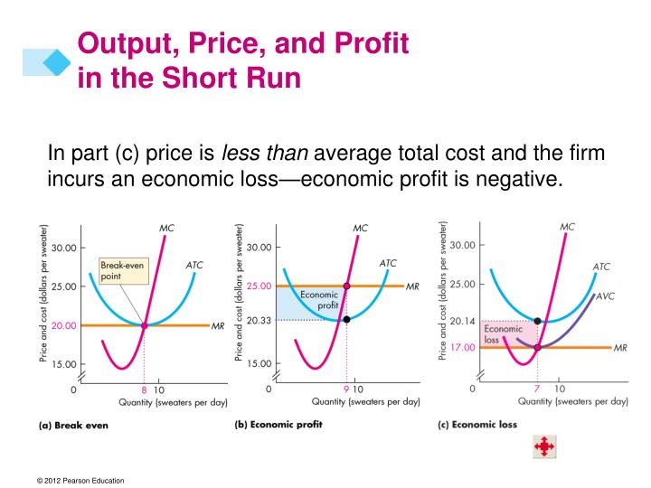 Output price and profit in the short run