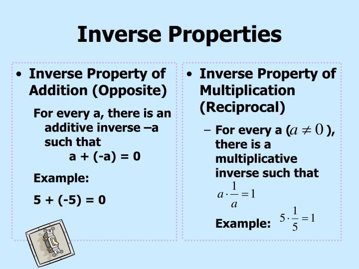 Inverse Property of Addition (Opposite)