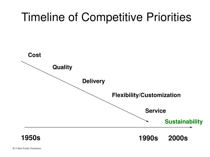 Timeline of Competitive Priorities