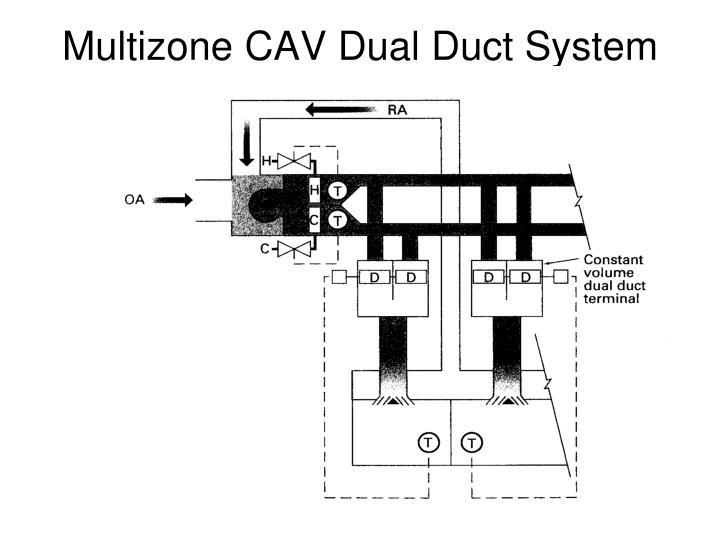 Multizone CAV Dual Duct System