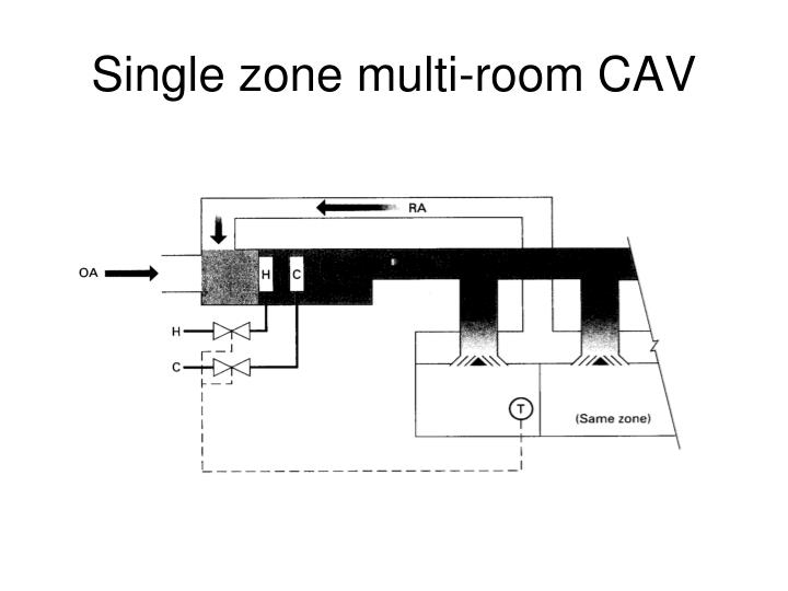 Single zone multi-room CAV