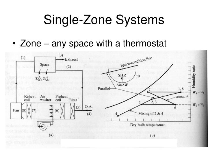 Single-Zone Systems