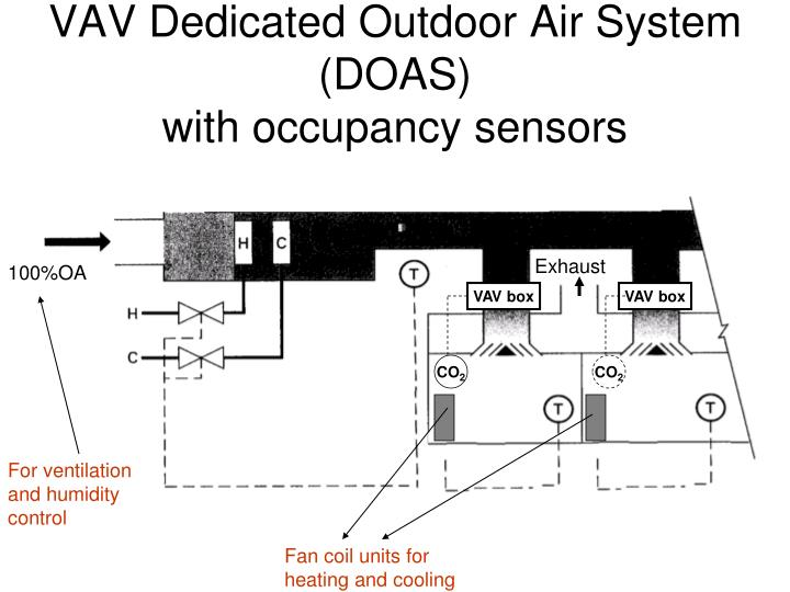 VAV Dedicated Outdoor Air System (DOAS)