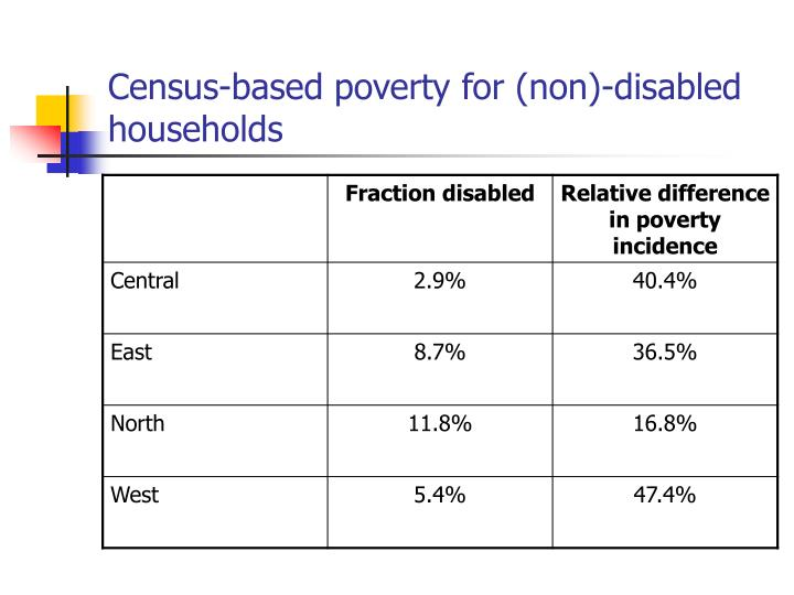 Census-based poverty for (non)-disabled households