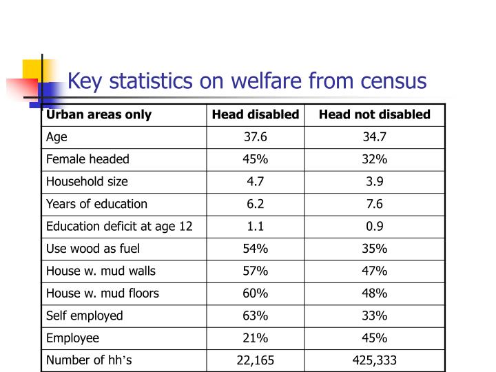 Key statistics on welfare from census