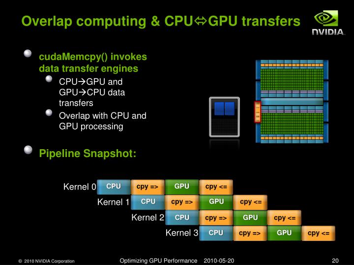 Overlap computing & CPU