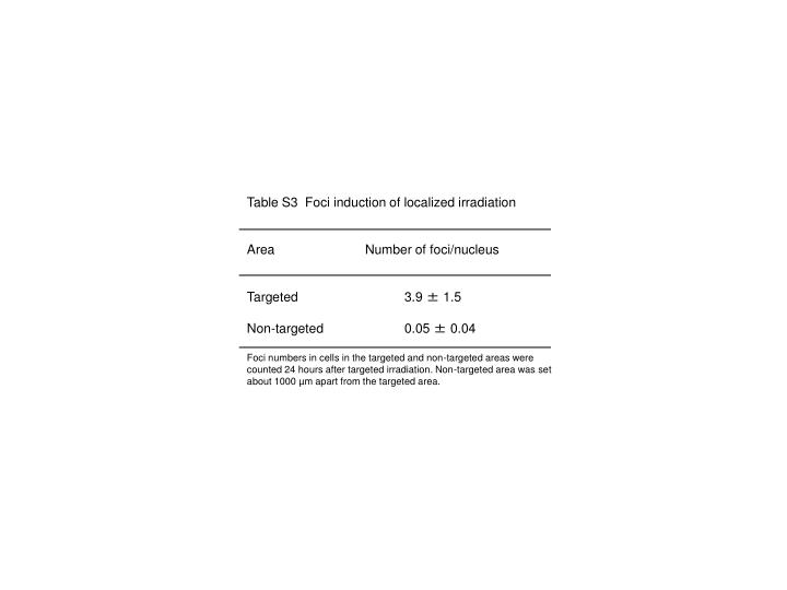 Table S3  Foci induction of localized irradiation