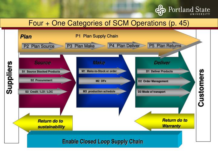 Four + One Categories of SCM Operations (p. 45)