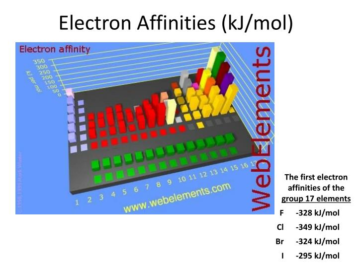 Electron Affinities (kJ/mol)