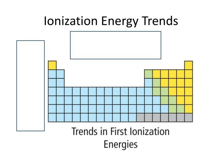 Ionization Energy Trends