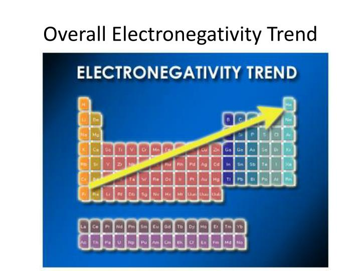 Overall Electronegativity Trend