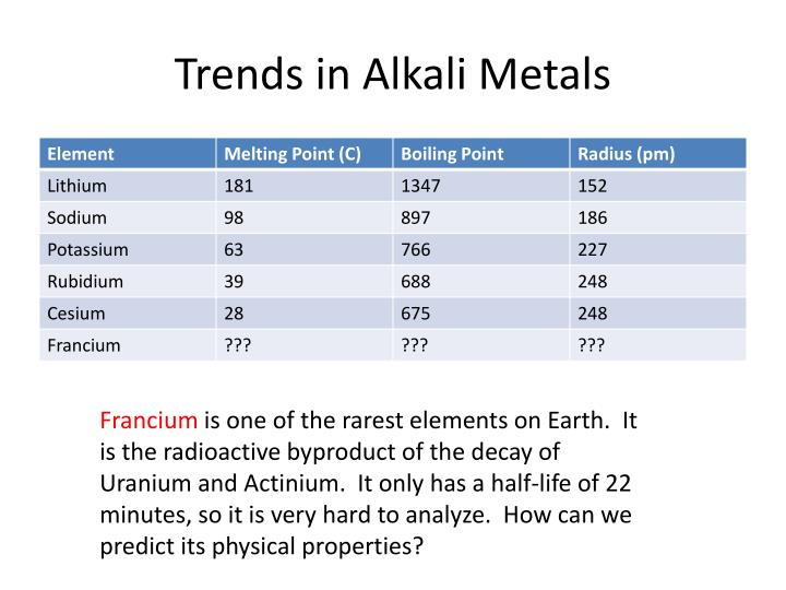 Trends in Alkali Metals