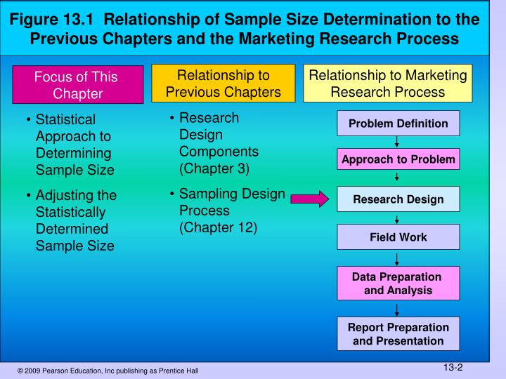 Figure 13.1  Relationship of Sample Size Determination to the Previous Chapters and the Marketing Re...