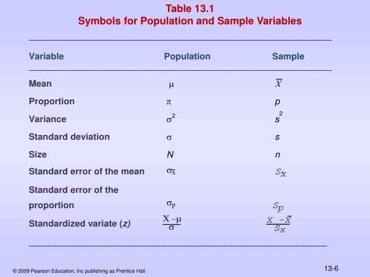 Table 13.1 Symbols for Population and Sample Variables