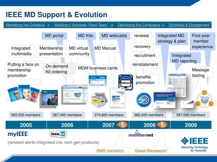 IEEE MD Support & Evolution