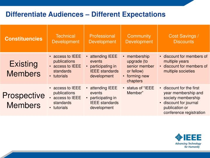 Differentiate Audiences – Different Expectations