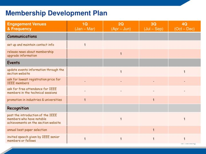 Membership Development Plan