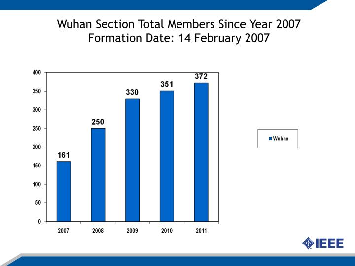 Wuhan Section Total Members Since Year 2007