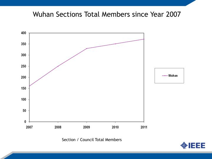 Wuhan Sections Total Members since Year 2007