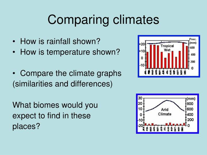Comparing climates