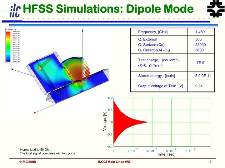 HFSS Simulations: Dipole Mode