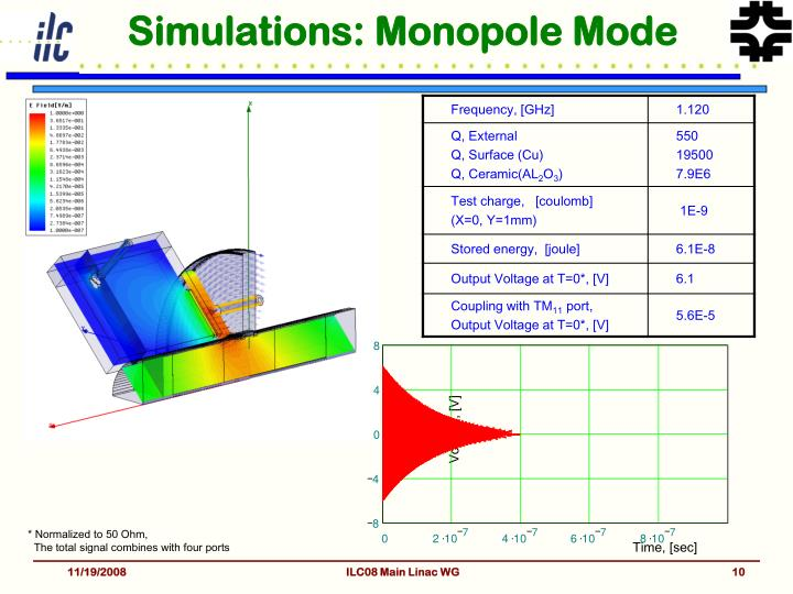 Simulations: Monopole Mode