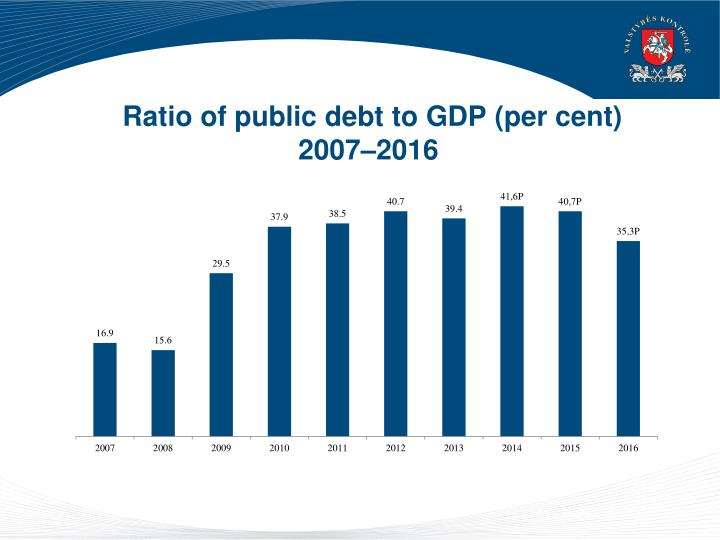 Ratio of public debt to GDP
