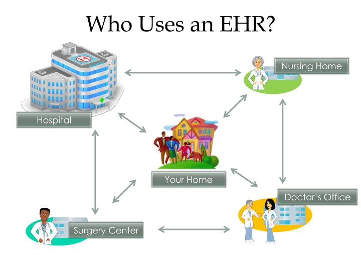 Who Uses an EHR?