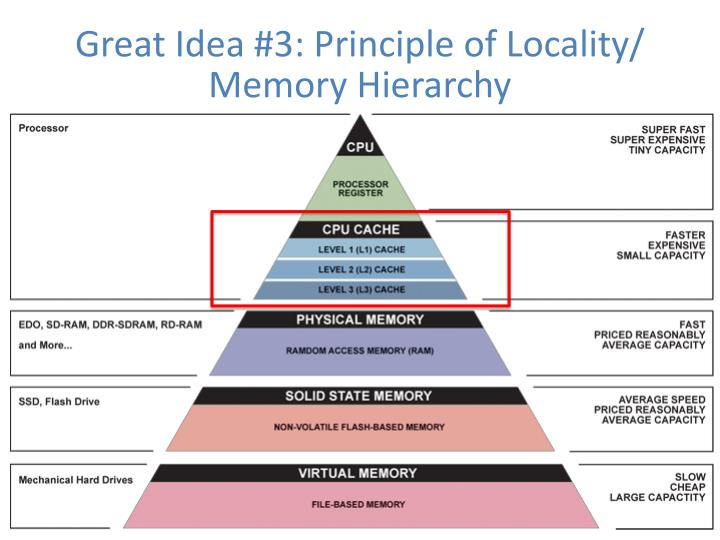 Great Idea #3: Principle of Locality/