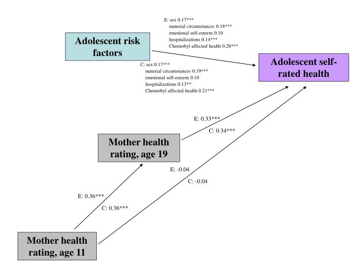 adolescent sexuality and risk factors