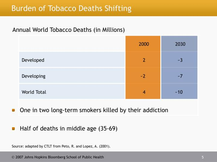 Burden of Tobacco Deaths Shifting