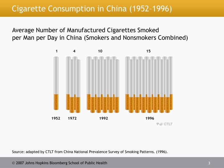 Cigarette consumption in china 1952 1996