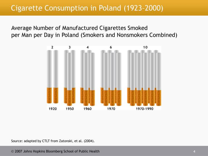 Cigarette Consumption in Poland