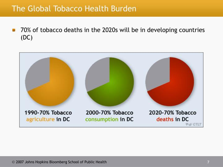 The Global Tobacco Health Burden