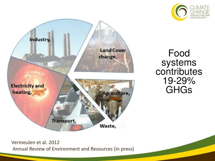 Food systems contributes 19-29% GHGs