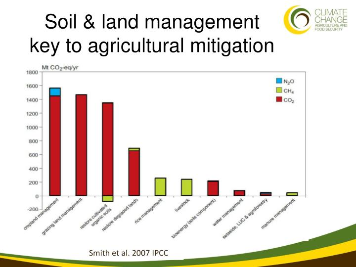 Soil & land management