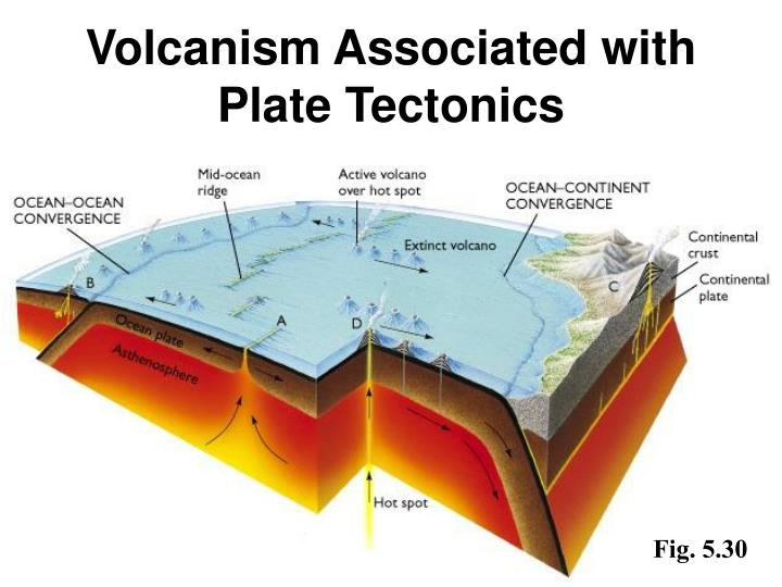 Volcanism Associated with