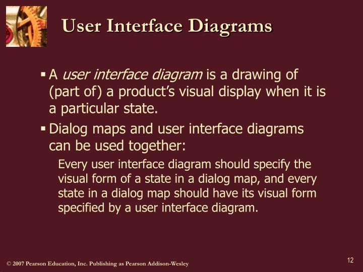 User Interface Diagrams
