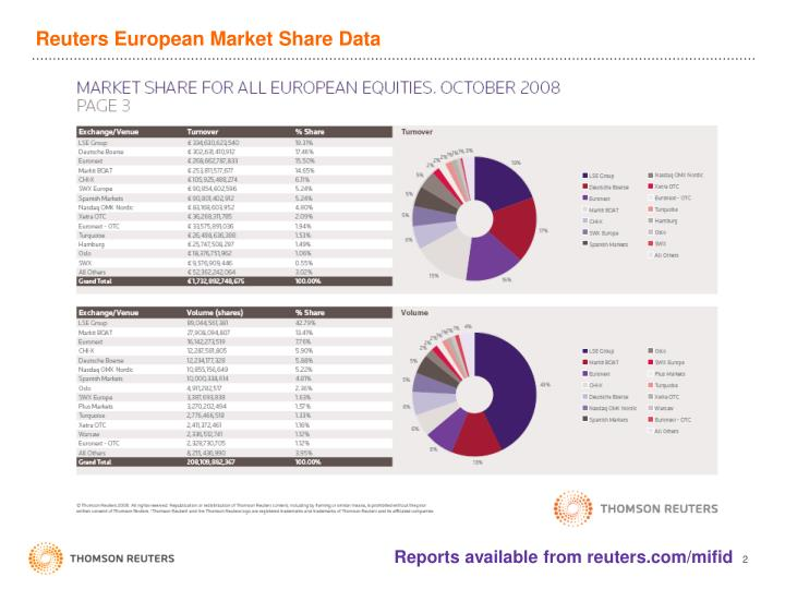 Reuters European Market Share Data