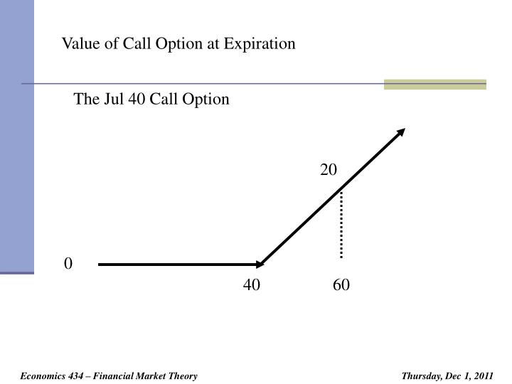 Value of Call Option at Expiration