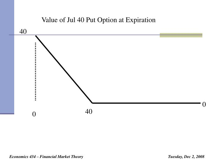 Value of Jul 40 Put Option at Expiration