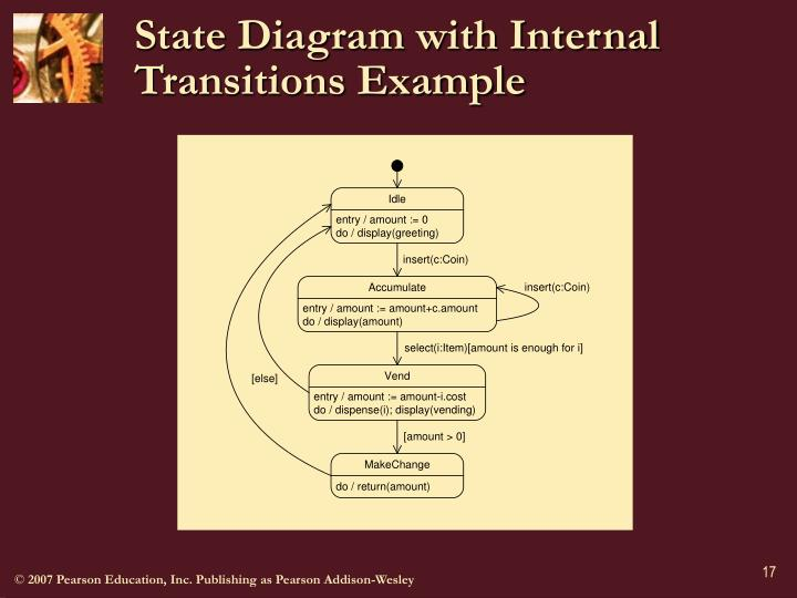 State Diagram with Internal Transitions Example