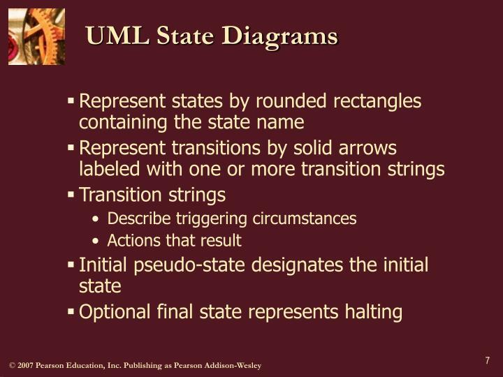 UML State Diagrams